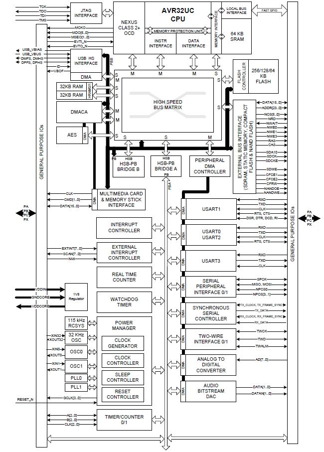 Блок-схема. AT32UC3A4128S
